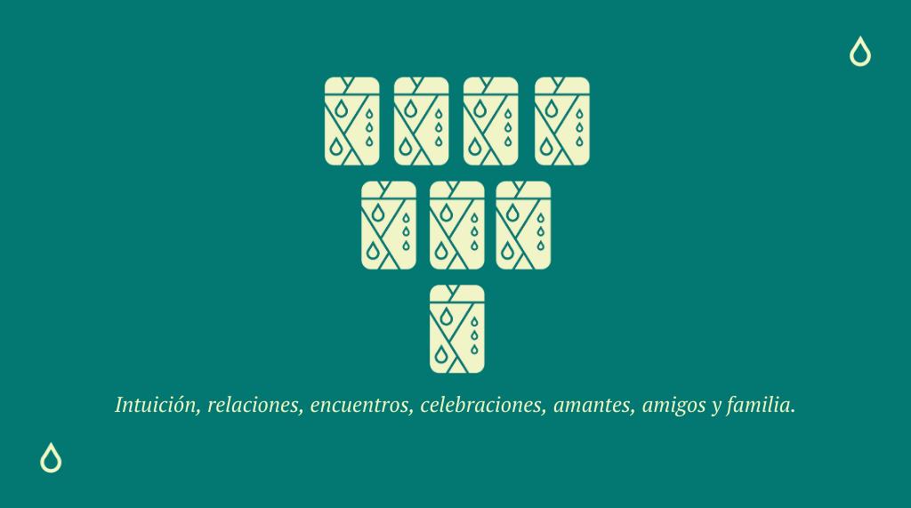 El Palo de Copas y su significado en la Baraja Española